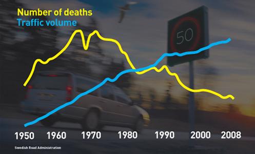Sweden_fatality_decline