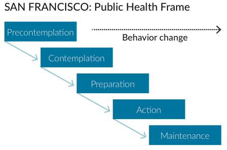 San Francisco: Public Health Frame